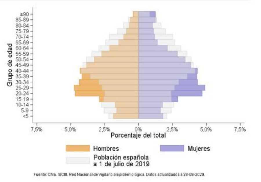 Distribución por edad y sexo de los casos de COVID-19 en España entre mayo y agosto