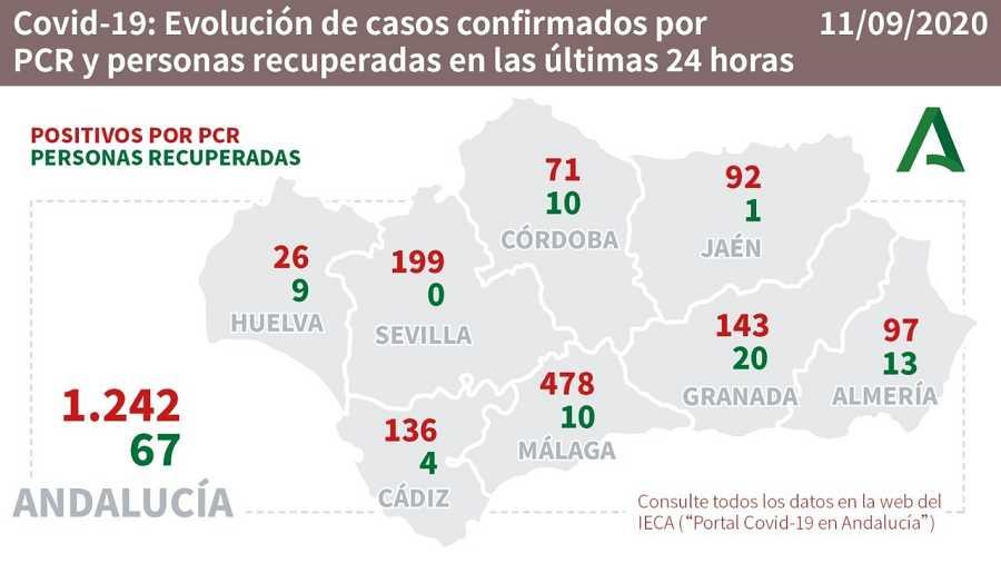Evolución de los casos confirmados de COVID-19 y personas recuperadas en las últimas 24 horas en Andalucía.