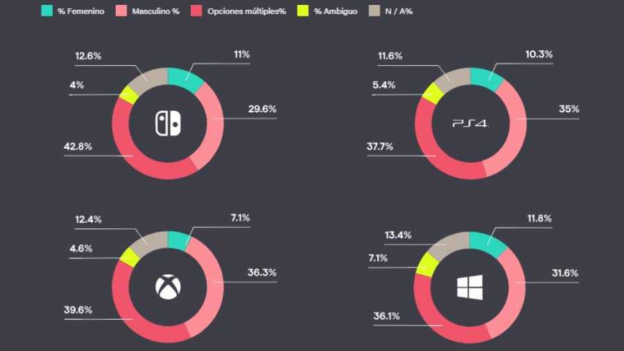 Xbox, la plataforma con videojuegos con menor cuota femenina