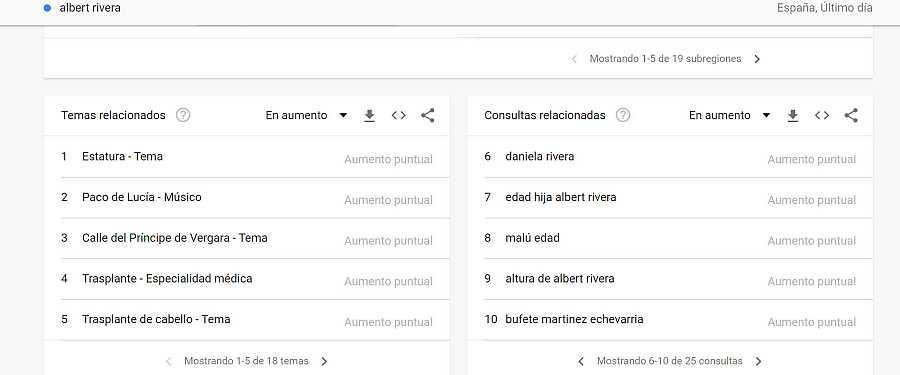 Temas relacionados en Google con la búsqueda