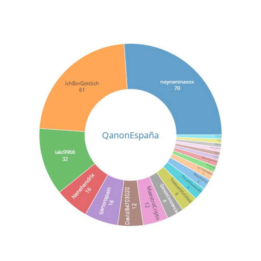 Los usuarios más activos de la etiqueta #QanonEspaña. Fuente: InVid