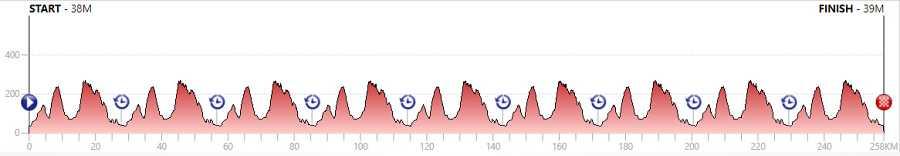 Así es la prueba en ruta de la cateogoría masculina en los Mundiales de Ciclismo
