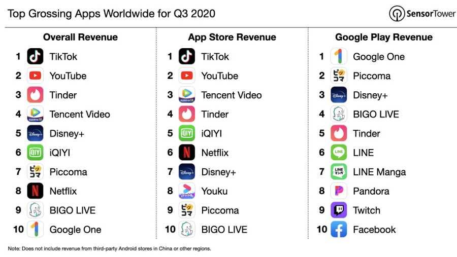 ¿Por qué sigue siendo la app más descargada a pesar de las restricciones en EEUU?
