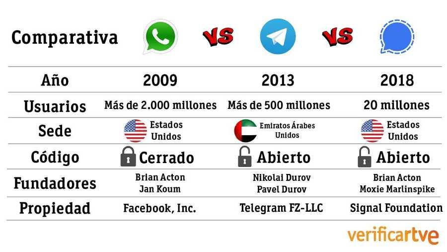 Comparativa entre las diferentes aplicaciones de mensajería.