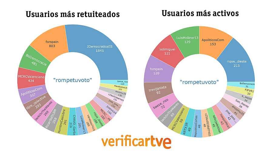 Dos gráficos que muestran los usuarios más retuiteados y más activos en el hashtag #rompetuvoto