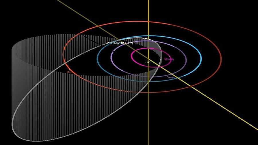 Órbita del asteroide 2001 FO32