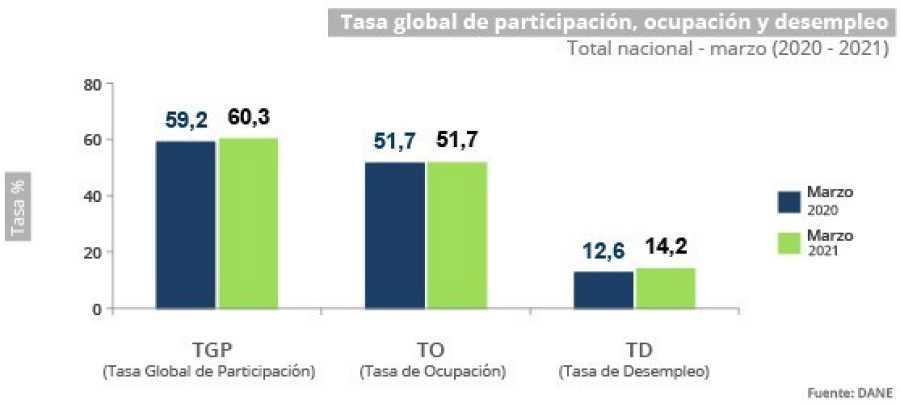 La tasa de desempleo en Colombia sube al 14,2% en marzo