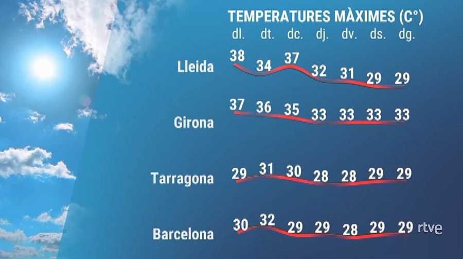 Evolució de les temperatures aquesta setmana