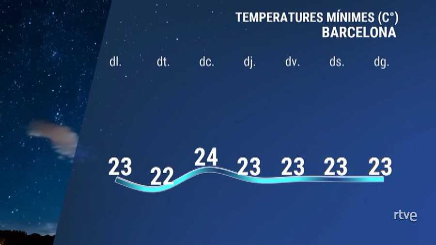 Evolució de les temperatures mínimes a Barcelonaaquesta setmana