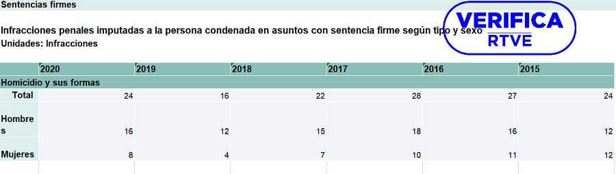 Tabla del INE de infracciones penales con sentencia firme en violencia doméstica con el sello de VerificaRTVE
