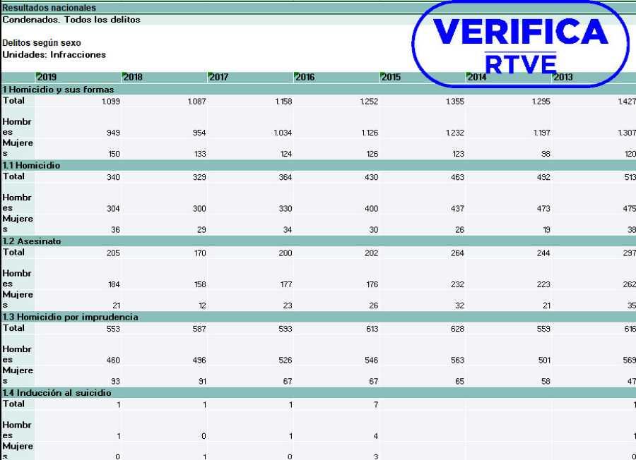 Tabla del INE con datos de adultos condenados por infracciones penales según sexo con el sello azul de VerificaRTVE