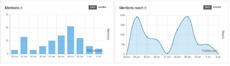 Menciones y alcance de las menciones (vistas acumuladas) en canales de Telegram que mencionan 'grafeno' y 'vacuna' a la vez