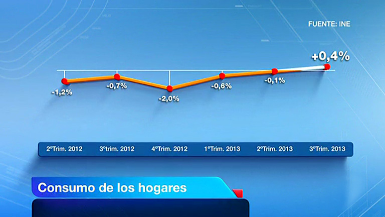 El consumo de los hogares y la inversión sacan a España de la recesión en el tercer trimestre