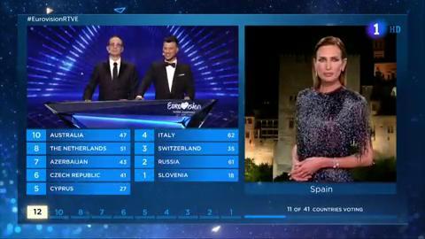 Eurovisión 2019 - Nieves Álvarez da los puntos en Eurovisión