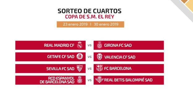 Copa del Rey 2019 | Sorteo de cuartos - RTVE.es