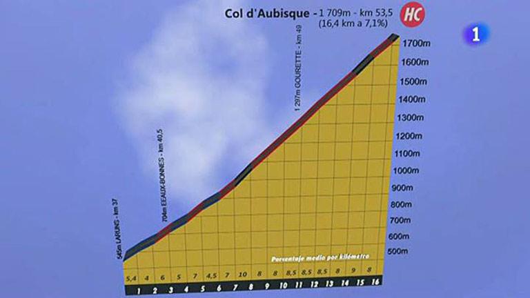 El Tourmalet espera a los ciclistas en la primera etapa pirenaica