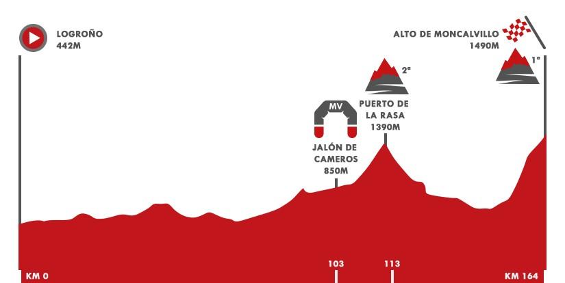 Vuelta 2020   Perfil de la etapa 8: Logroño - Alto Moncalvillo