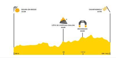 Antes de la crono y de París, etapa para los 'sprinters' que sigan vivos en el Tour