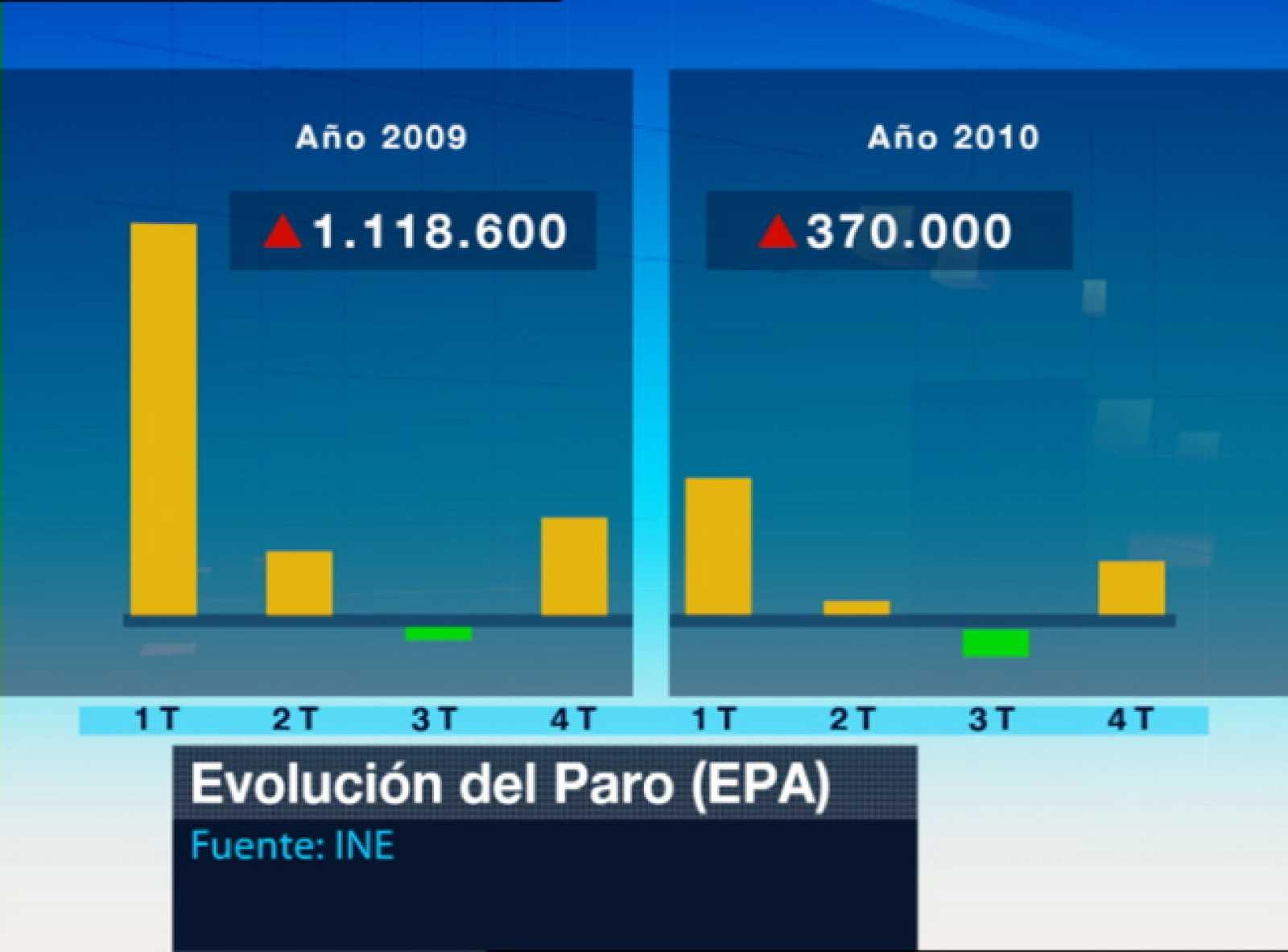 En el último trimestre de 2010 el número de parados volvió a subir según la Encuesta de Población Activa