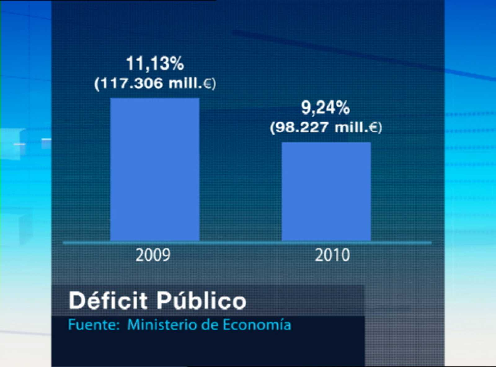 España cumplió su objetivo de déficit para 2010
