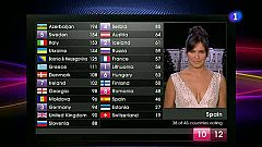 La votación de España en Eurovisión 2011