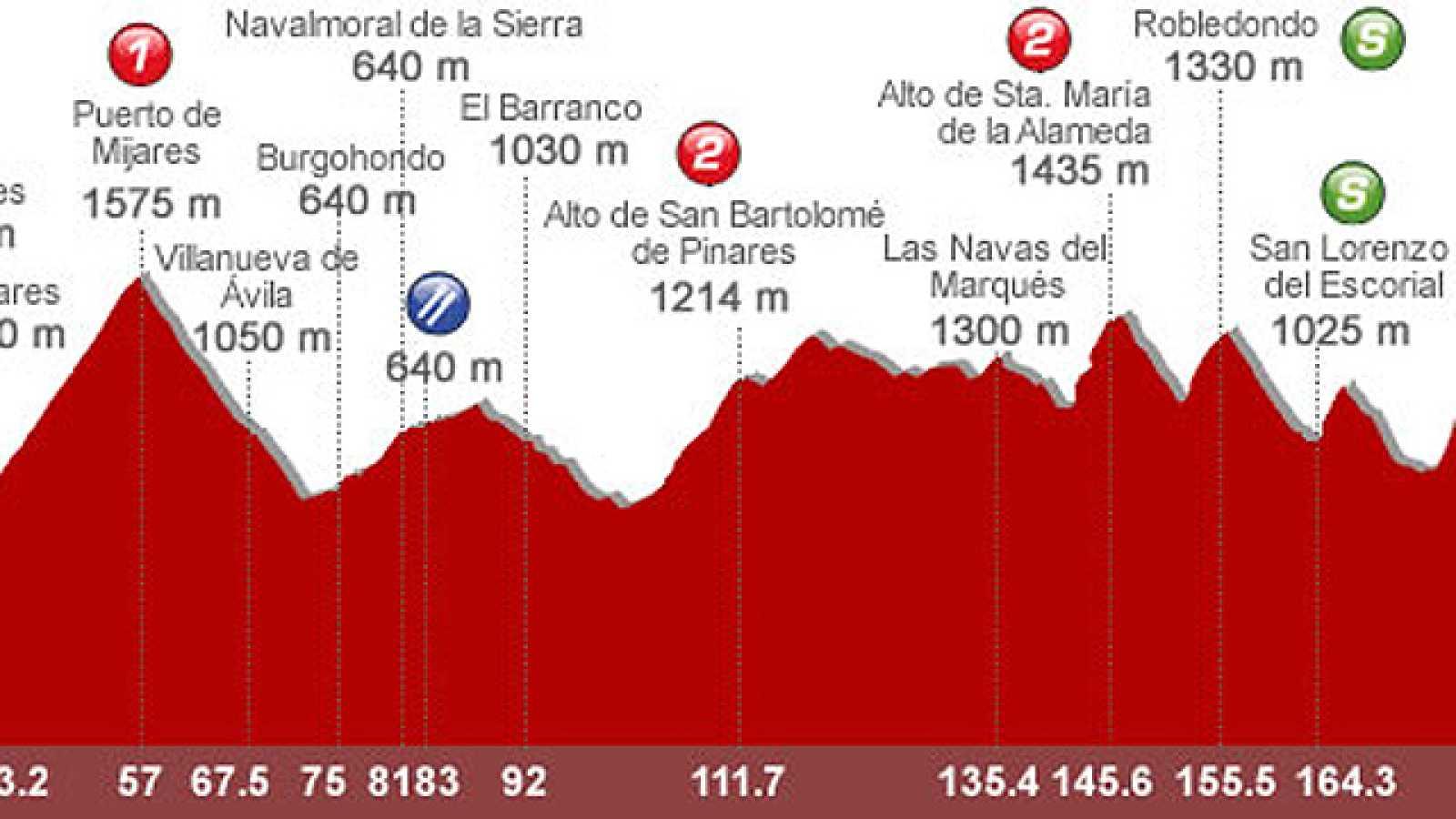 El ciclista del Team Movistar analiza para RTVE.es el recorrido de la octava etapa de la Vuelta 2011, entre Talavera y San Lorenzo de El Escorial