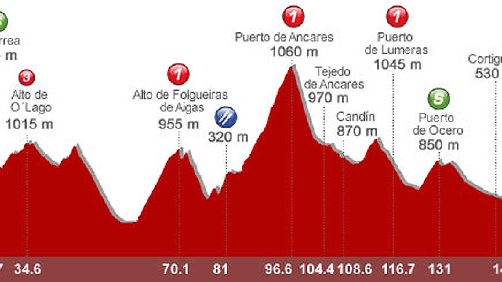 El director del equipo Geox analiza la 13ª etapa entre la localidad gallega de Sarriá y la leonesa de Ponferrada en la que se atravesarán Los Ancares.