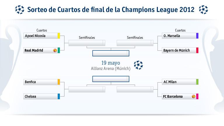 Sorteo Champions: Apoel-Real Madrid y Milán-Barcelona, en cuartos de ...