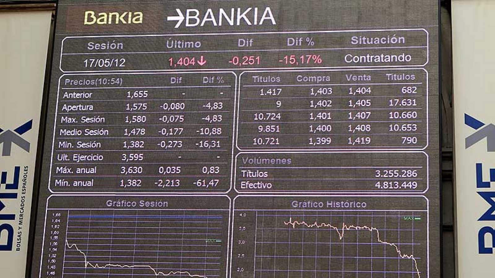La banca arrastra a la bolsa a niveles de mayo de 2003