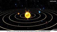 CIENCIAS NATURALES - La Tierra se mueve alrededor del Sol
