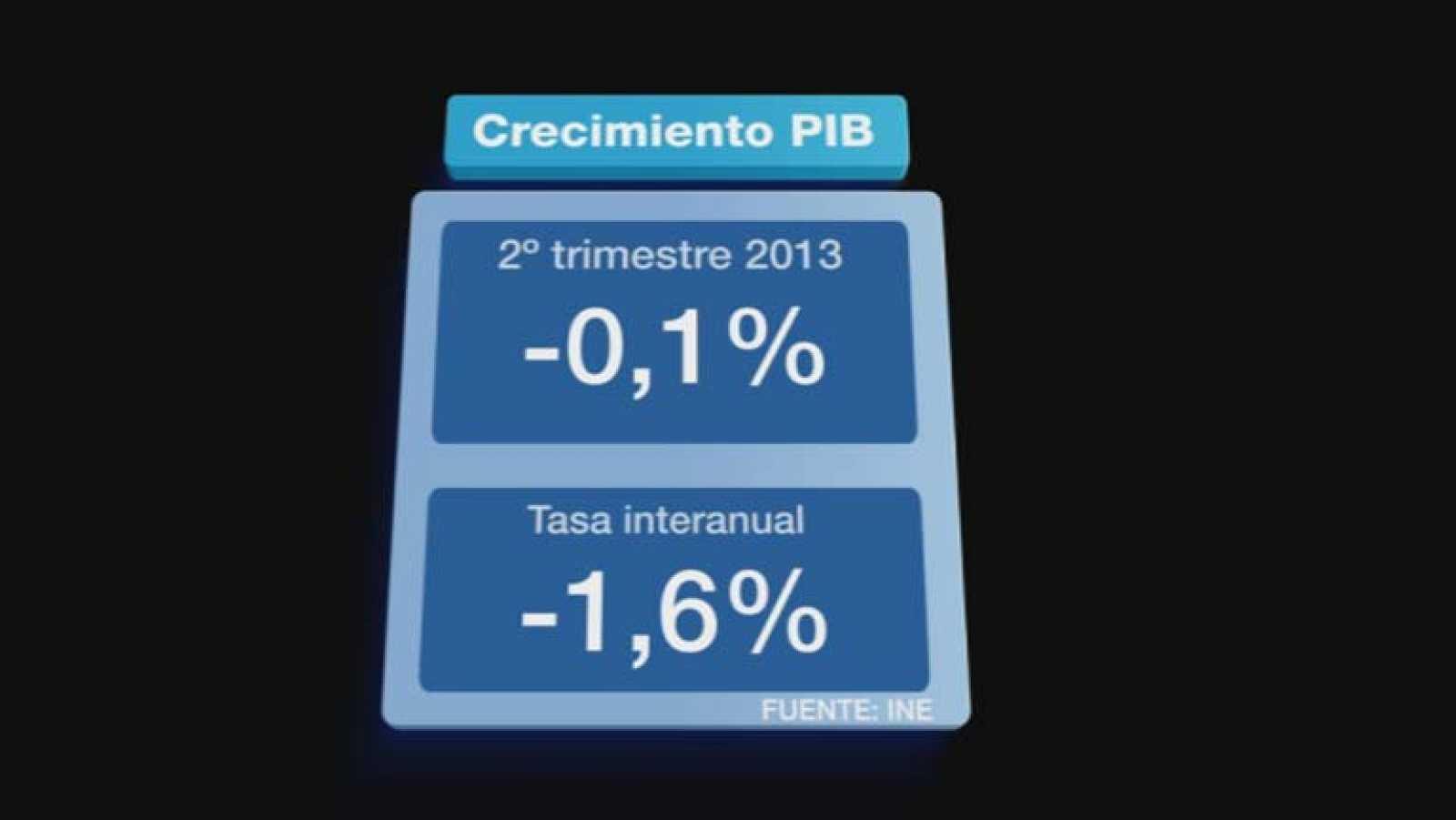 Menor retroceso del PIB y moderada destrucción de empleo según datos del Instituto Nacional de Estadística