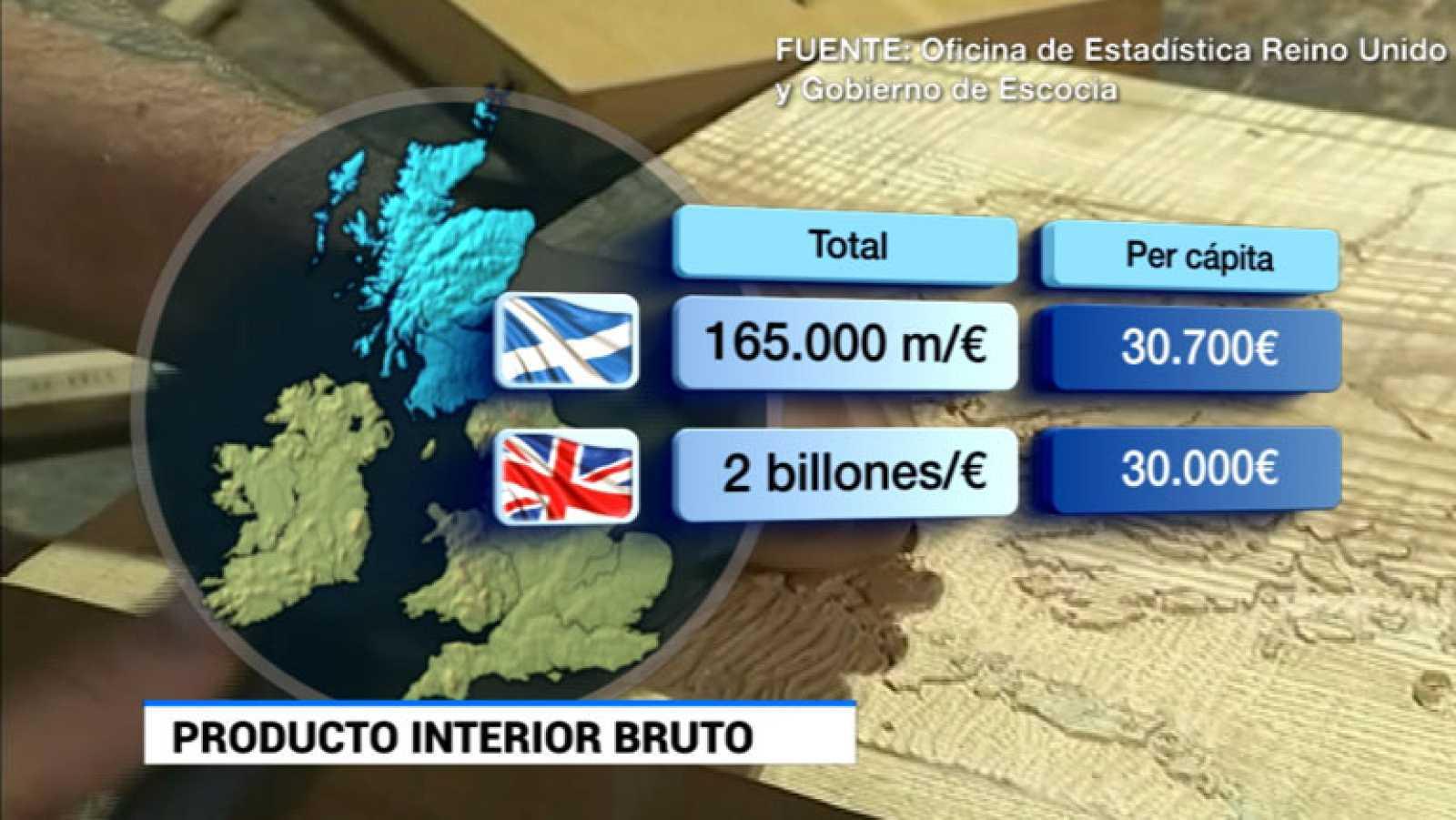 Escocia representa poco más del 8% del Producto Interior Bruto del Reino Unido