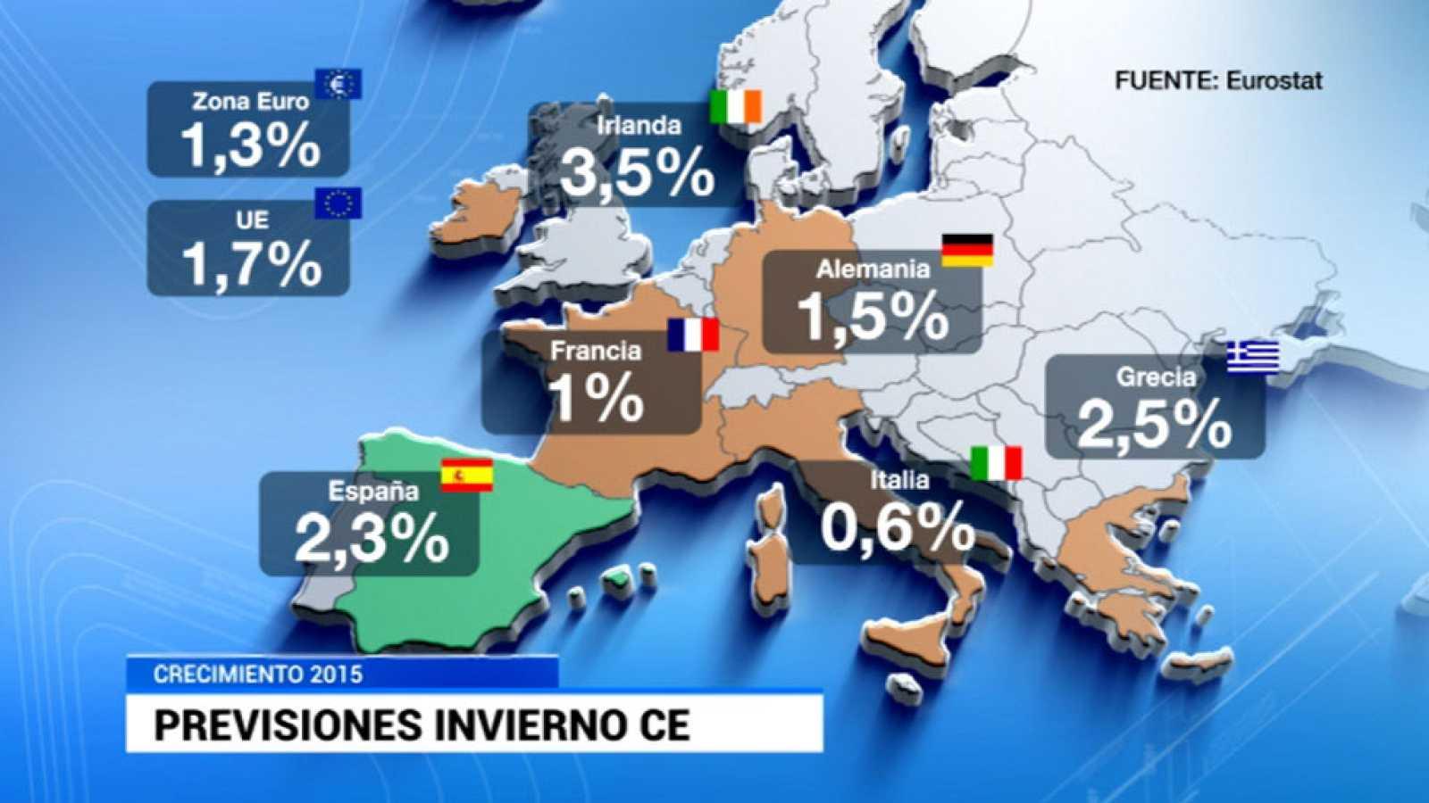 Bruselas mejora su previsión de 2015 para España, crecerá un 2,3% aunque no cumplirá el déficit