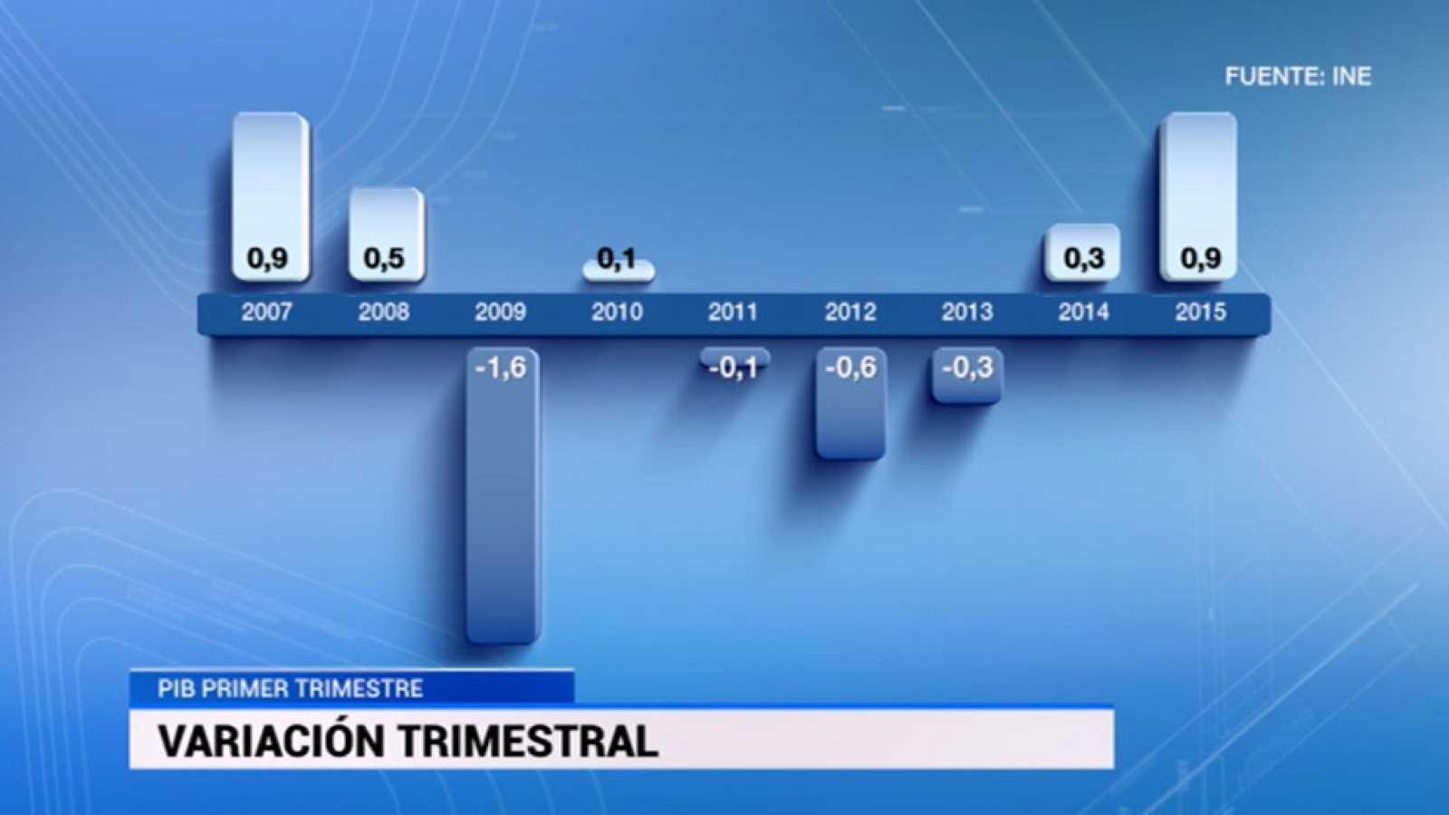 La economía avanzó un 0,9% en el primer trimestre, la mayor subida desde 2007