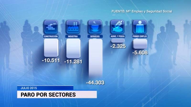 El sector servicios, la industria y la construcción registran la mayor reducción de desempleo