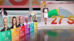 Especiales Informativos - Especial Noche electoral: Elecciones Cataluña 2015