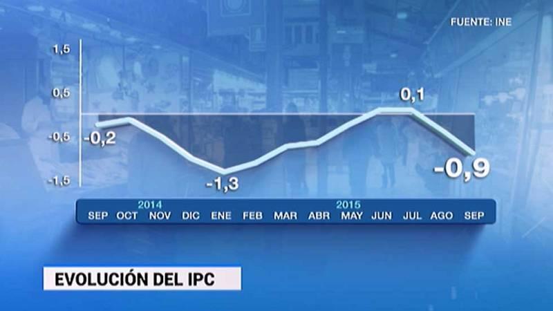 El IPC interanual encadena dos meses en negativo