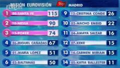 Misión Eurovisión 2007 - Primera gala