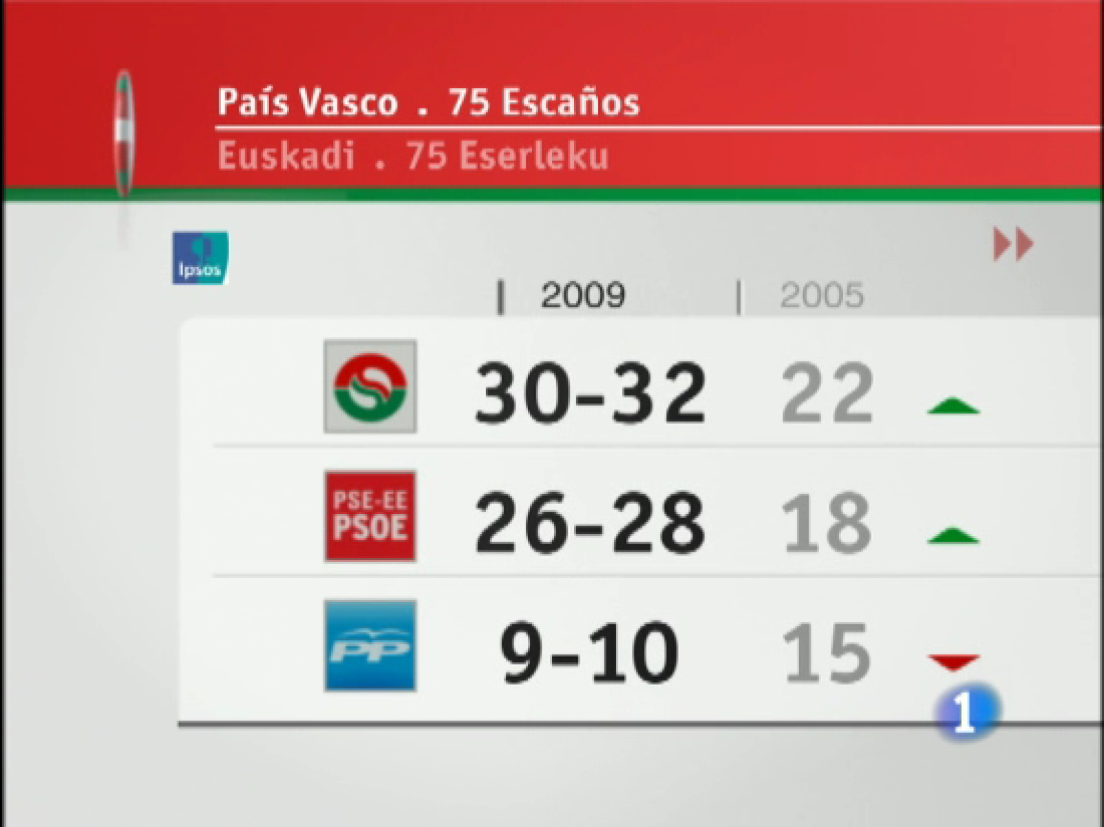 Datos del sondeo en Euskadi de IPSOS para RTVE
