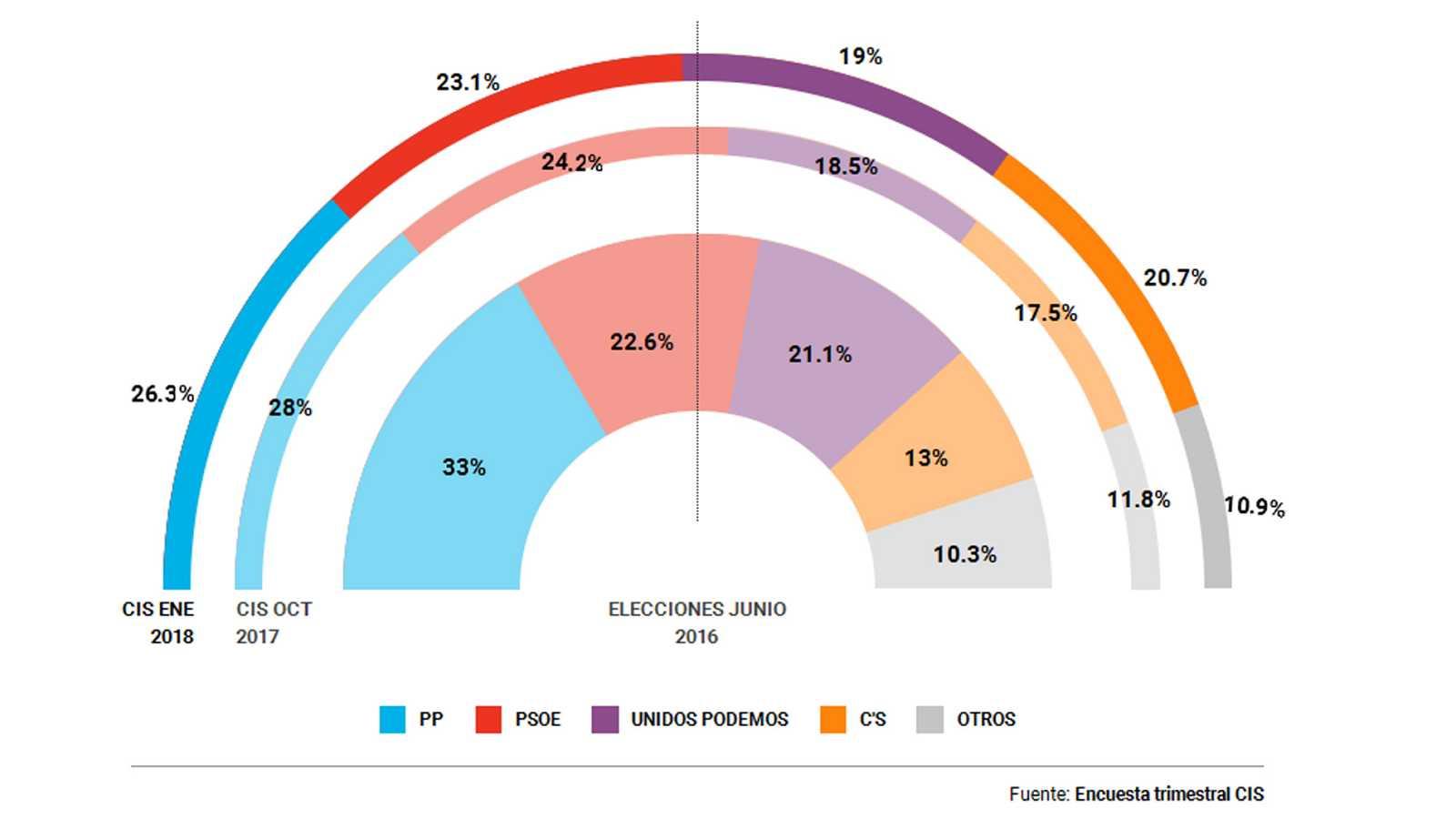 Ciudadanos es la tercera fuerza política en España tras las elecciones catalanas, según el CIS