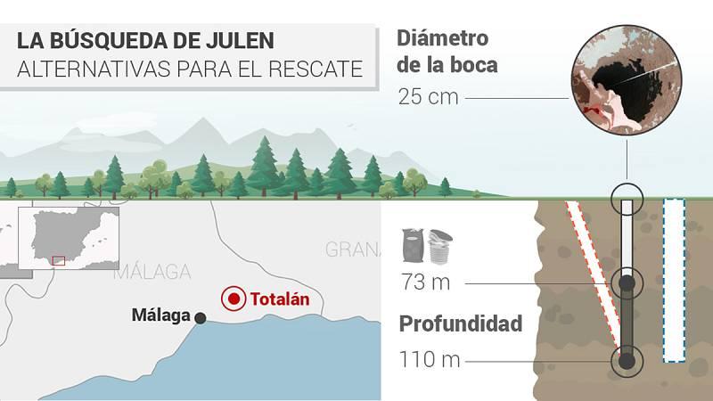 La Guardia Civil trabaja contrarreloj para rescatar al niño Julen del pozo de Totalán