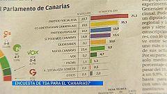 Canarias en 2' - 19/05/2019