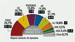 Telecanarias - 19/05/2019