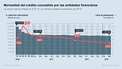 La tarde en 24 horas - Economía - 23/05/19