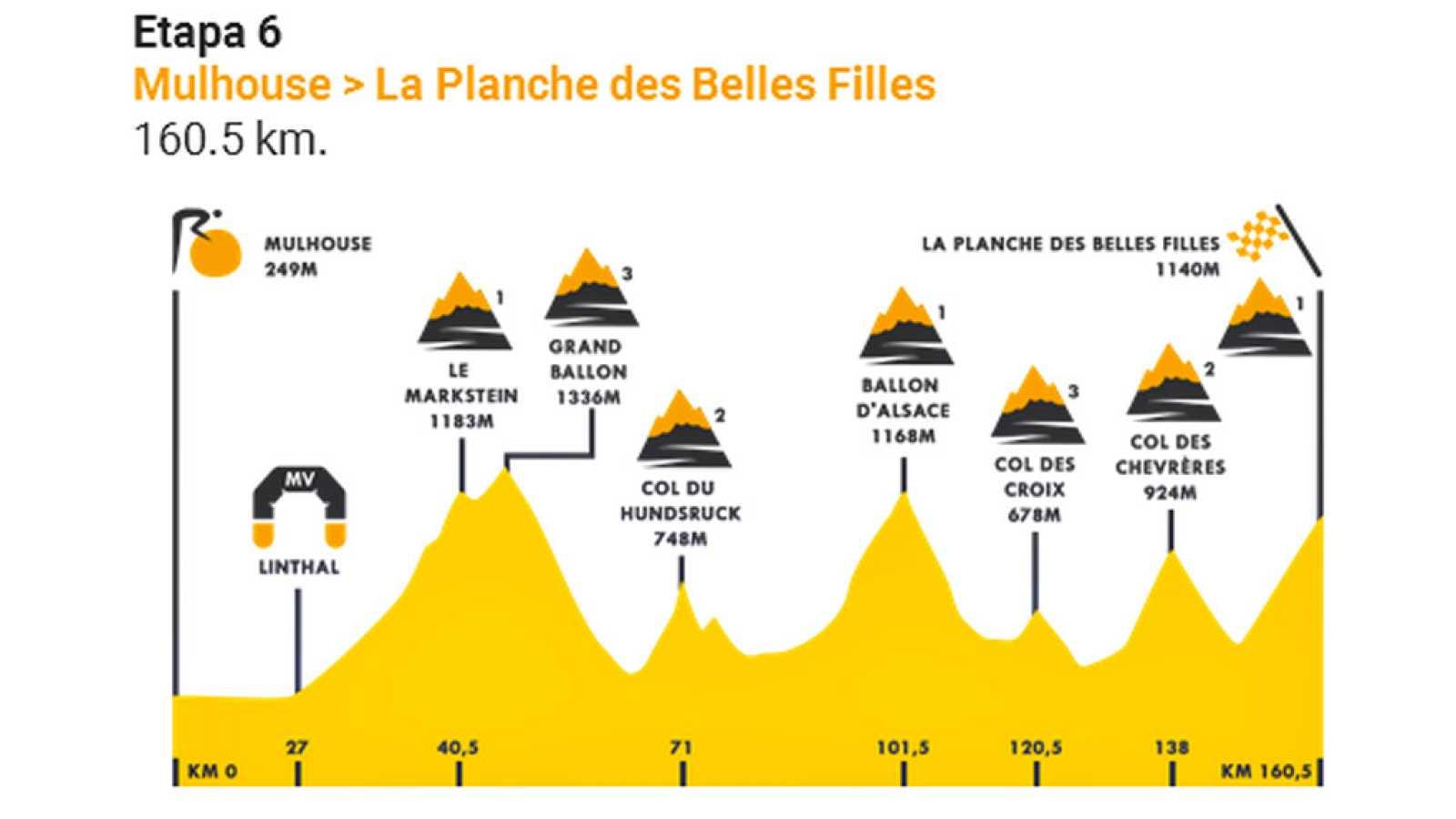 Segunda etapa de Los Vosgos, primera llegada en alto apenas seis días después del inicio de la carrera, meta en la ya mítica Planche des Belles Filles, por cuarta vez en la historia del Tour, que la descubrió en 2012.