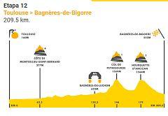 Tour 2019: Así es la etapa 12 entre Toulose y Bagnères de Bigorre (209.5km)