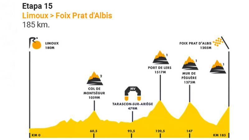 La decimoquinta etapa del Tour llevará al pelotón de Limoux al alto de Prat D'Albis, con final en alto después de 11,3 kilómetros inéditos en la ronda gala.