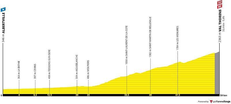 Este sábado la vigésima etapa y último combate en los Alpes antes de conocer el podio definitivo entre Albertville y Val Thorens, de 130 kilómetros. Tres puertos en el menú, el último de categoría especial conduce a meta tras un ascenso de 33 kilómet
