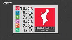 L'Informatiu - Comunitat Valenciana - 11/11/19