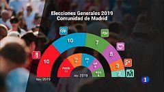 La Comunidad de Madrid en 4' - 11/11/19